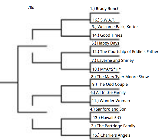 Bracket for 1970s theme songs.