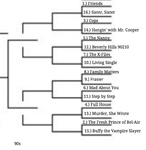 Bracket for 1990s theme songs